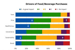 Drivers of Food/Beverage Purchases from 2017 Food and Health Survey, International Food Information Council