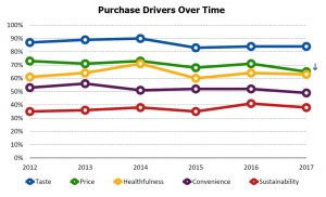 Purchase Drivers Over Time from 2017 Food and Health Survey, International Food Information Council.