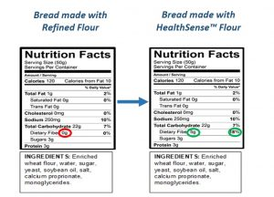 Nutrition fact panels comparing fiber in bread made refined flour and HealthSense High Fiber Wheat Flour.